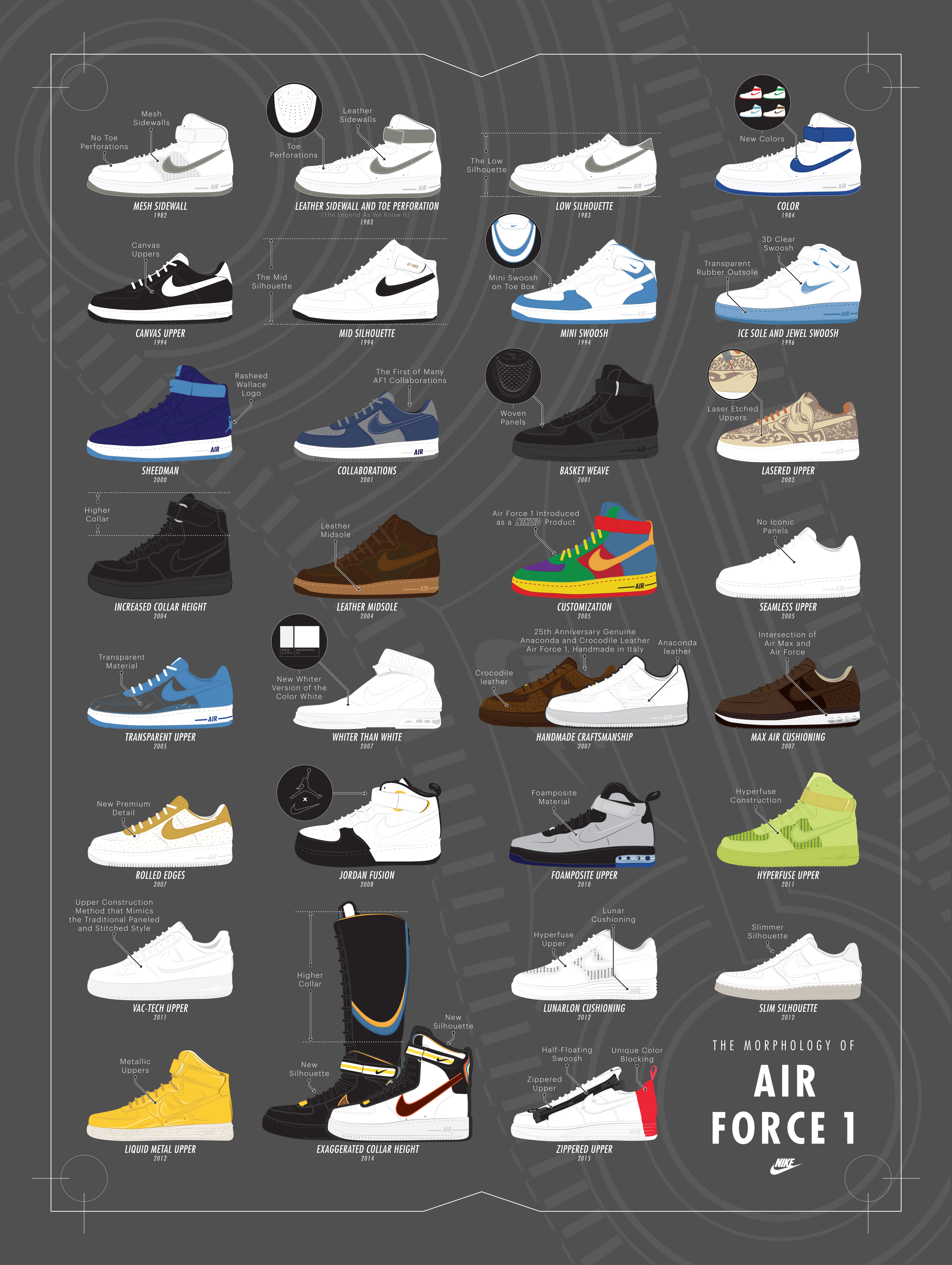 Morphology of Nike Air Force 1