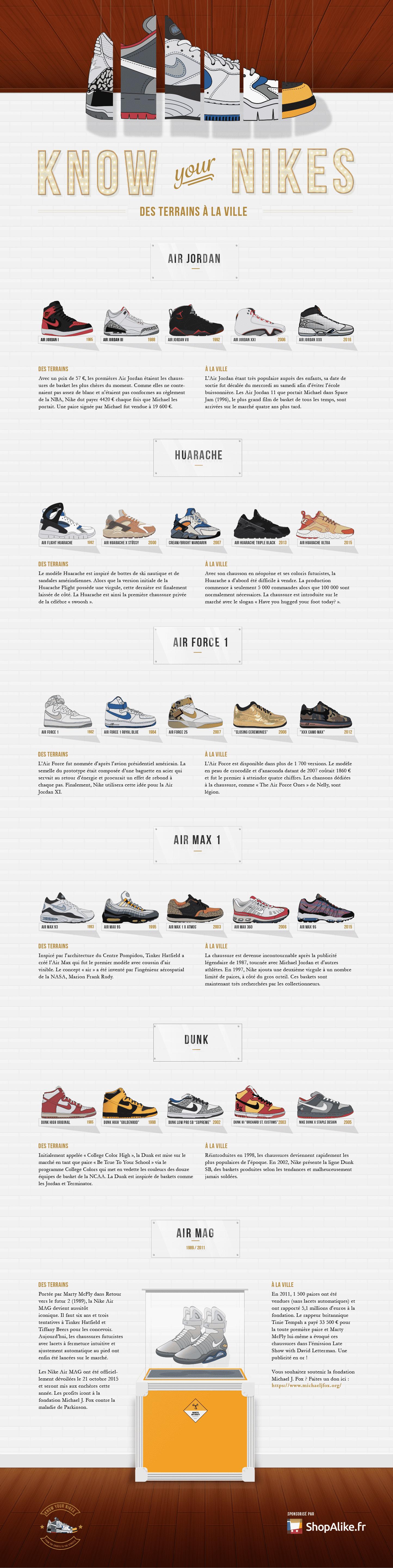 [Infographie] Les sneakers Nike, des terrains à la ville
