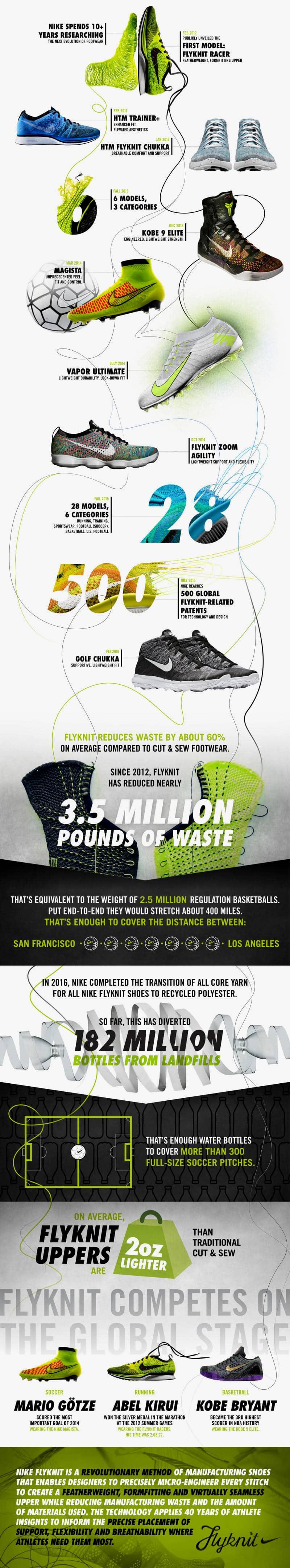 La technologie Nike Flyknit en infographie