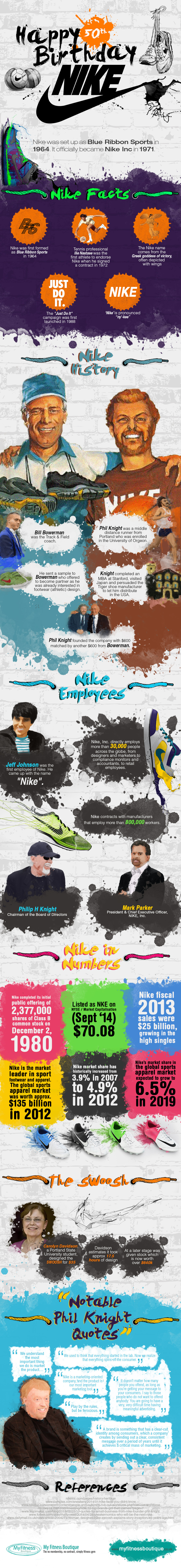 Infographie : les 50 ans de Nike