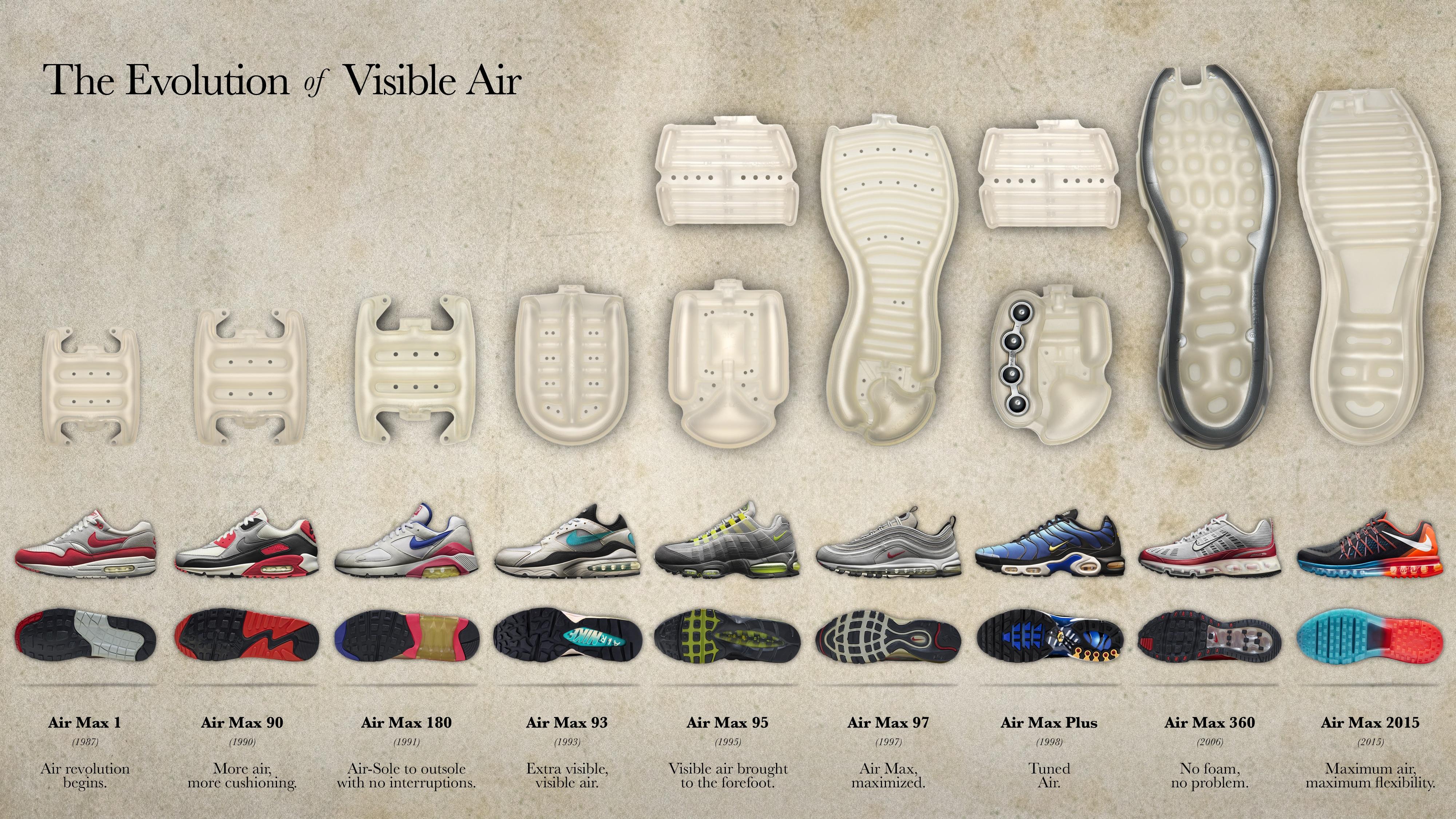 [Infographie] L'évolution des Nike Air Max depuis 1987