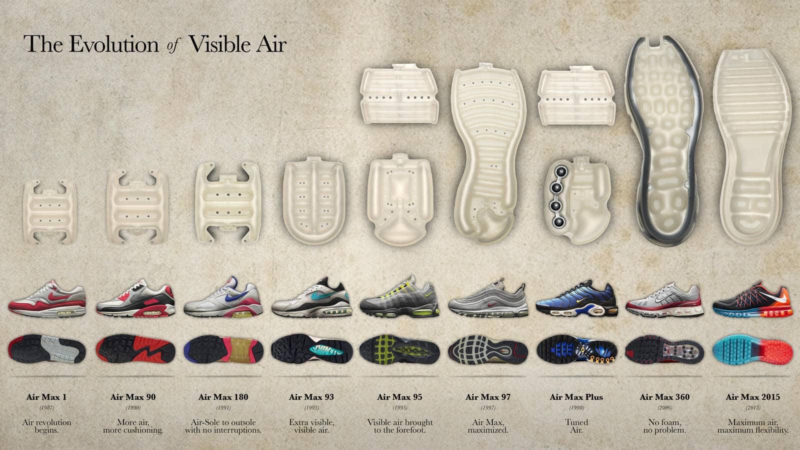 Infographie : l'évolution de l'air visible sur les baslets Nike depuis 1987